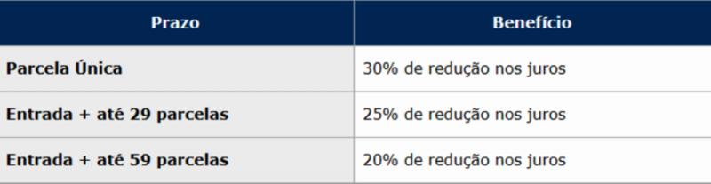 Os descontos são de 20%, 25% ou 30% nos juros do débito, variando conforme  o prazo de pagamento escolhido  ac8312aba6